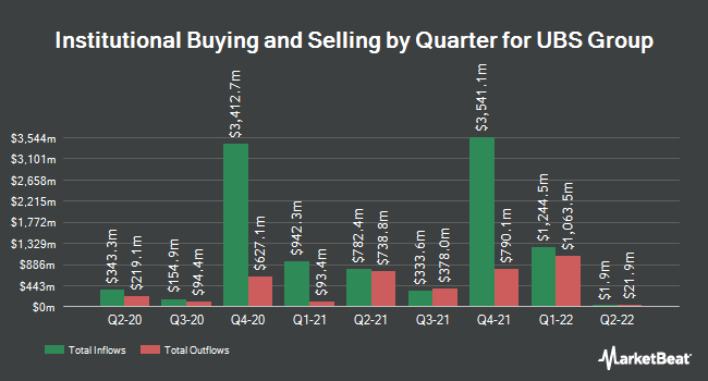 Institutional Ownership by Quarter for UBS Group (NYSE:UBS)