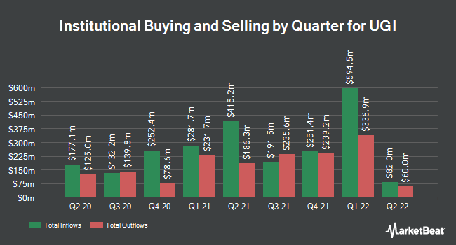 Institutional Ownership by Quarter for UGI (NYSE:UGI)