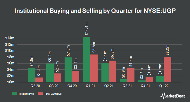 Institutional Ownership by Quarter for Ultrapar Participacoes (NYSE:UGP)