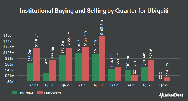 Institutional Ownership by Quarter for Ubiquiti (NYSE:UI)
