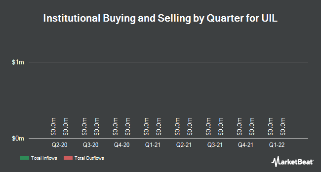 Institutional Ownership by Quarter for UIL Holdings (NYSE:UIL)