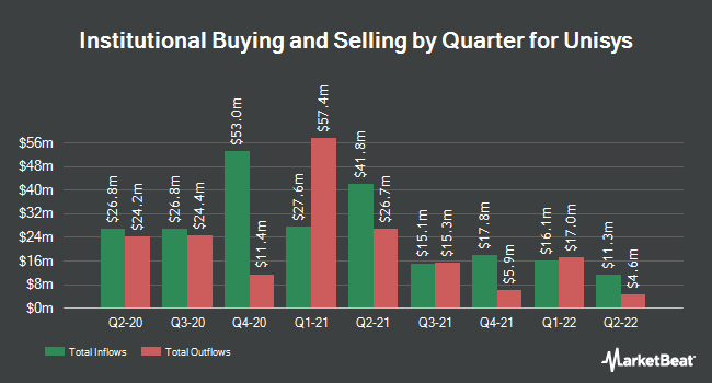 Institutional Ownership by Quarter for Unisys Corporation (NYSE:UIS)