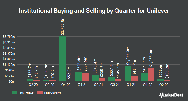 Institutional Ownership by Quarter for Unilever plc (NYSE:UL)