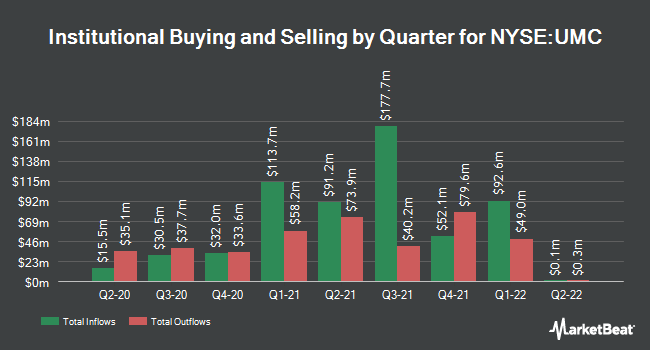 Institutional Ownership by Quarter for United Microelectronics (NYSE:UMC)