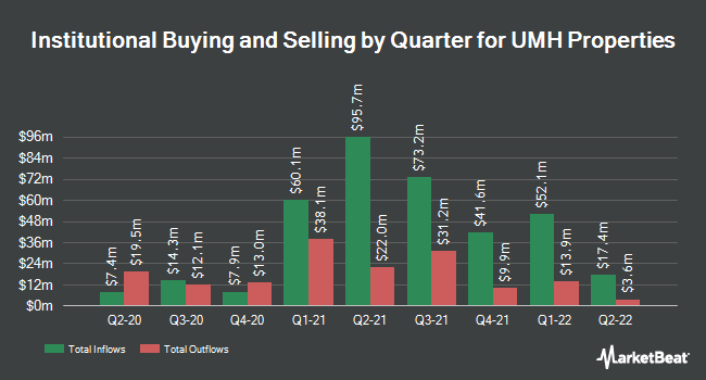 Institutional Ownership by Quarter for UMH PROPERTIES/SH SH (NYSE:UMH)