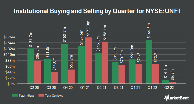 Institutional Ownership by Quarter for United Natural Foods (NYSE:UNFI)