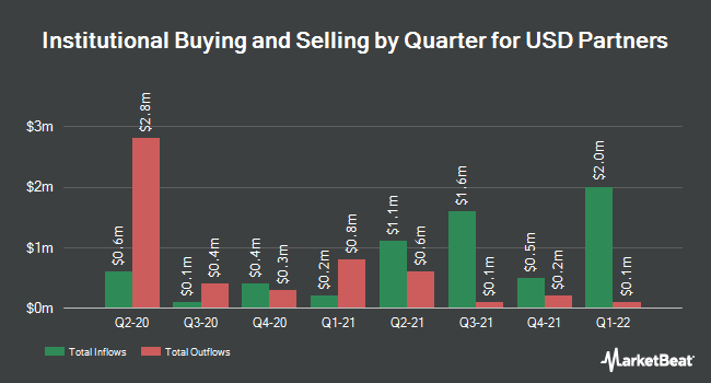 Institutional Ownership by Quarter for USD Partners LP (NYSE:USDP)