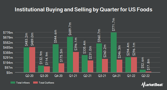 Institutional Ownership by Quarter for US Foods (NYSE:USFD)
