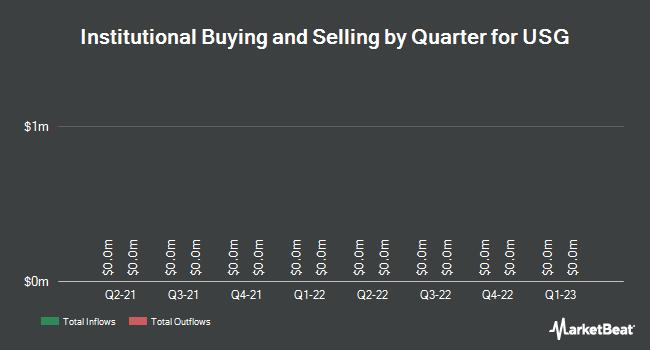 Institutional Ownership by Quarter for USG (NYSE:USG)