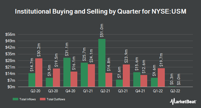 Institutional Ownership by Quarter for United States Cellular Corporation (NYSE:USM)