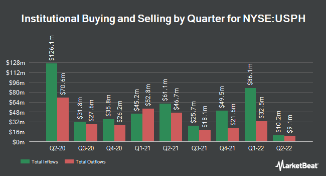 Institutional Ownership by Quarter for U.S. Physical Therapy (NYSE:USPH)