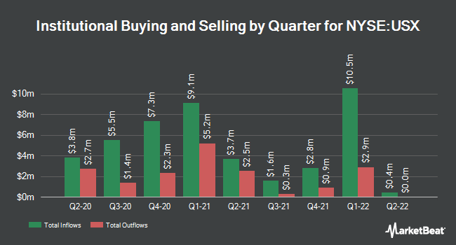 Institutional Ownership by Quarter for US Xpress Enterprises (NYSE:USX)