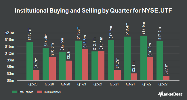 Institutional Ownership by Quarter for Cohen & Steers Infrastructure Fund (NYSE:UTF)
