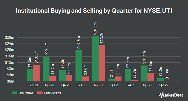 Institutional Ownership by Quarter for Universal Technical Institute (NYSE:UTI)