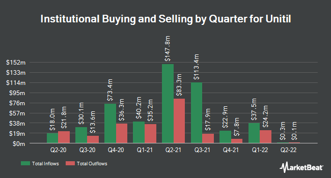 Institutional Ownership by Quarter for UNITIL Corporation (NYSE:UTL)