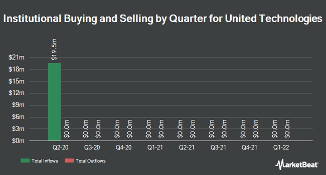 Institutional Ownership by Quarter for United Technologies Corporation (NYSE:UTX)