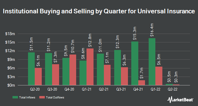 Institutional Ownership by Quarter for Universal Insurance (NYSE:UVE)