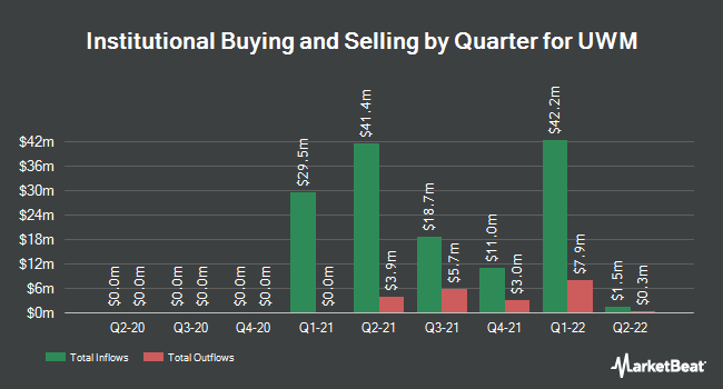Institutional Ownership by Quarter for UWM (NYSE:UWMC)