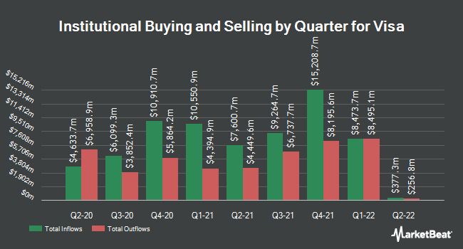 Inflows and Outflows by Quarter for Visa (NYSE:V)