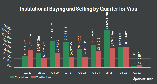 Institutional Ownership by Quarter for Visa (NYSE:V)