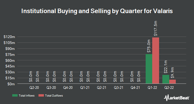 Institutional Ownership by Quarter for The Valspar Corp (NYSE:VAL)