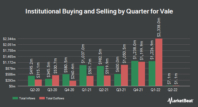 Institutional Ownership by Quarter for Vale S.A. (NYSE:VALE)