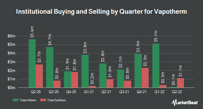 Institutional Ownership by Quarter for Vapotherm (NYSE:VAPO)