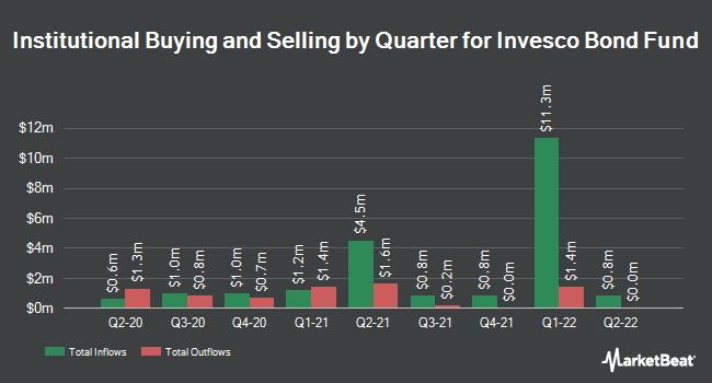 Institutional Ownership by Quarter for Invesco Bond Fund (NYSE:VBF)