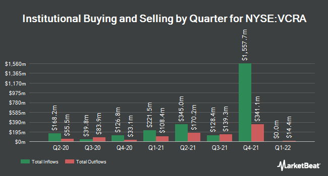 Institutional Ownership by Quarter for Vocera Communications (NYSE:VCRA)