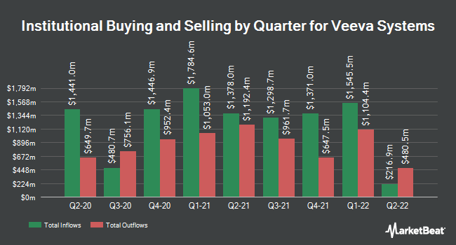 Institutional Ownership by Quarter for Veeva Systems (NYSE:VEEV)