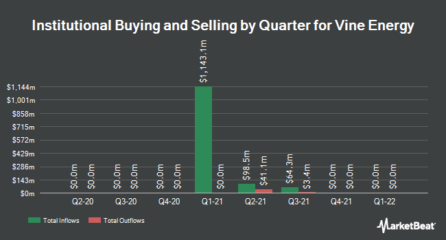 Institutional Ownership by Quarter for Vine Energy (NYSE:VEI)