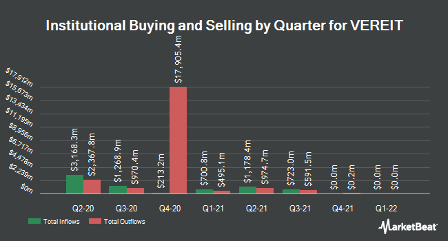 Institutional Ownership by Quarter for Vereit (NYSE:VER)