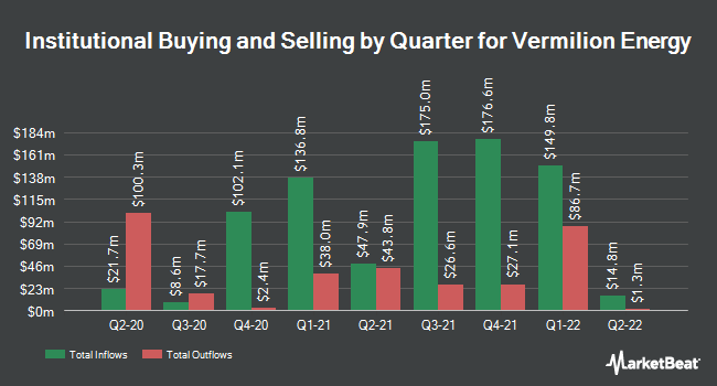 Institutional Ownership by Quarter for Vermilion Energy (NYSE:VET)