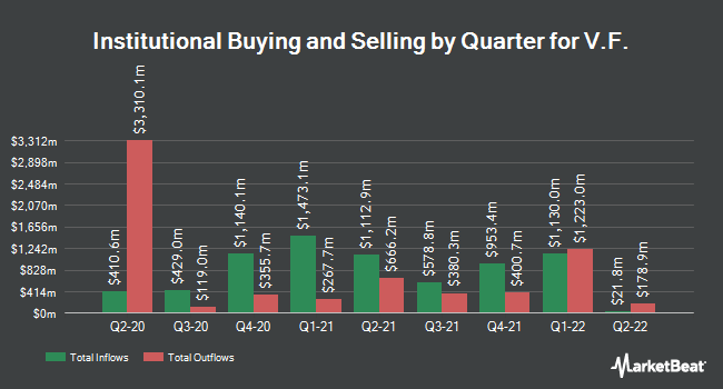 Institutional Ownership by Quarter for VF (NYSE:VFC)