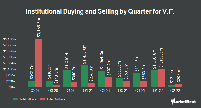Institutional Ownership by Quarter for V.F. (NYSE:VFC)