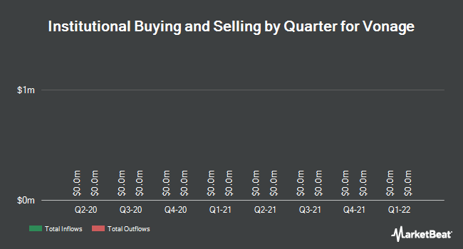 Institutional Ownership by Quarter for Vonage (NYSE:VG)