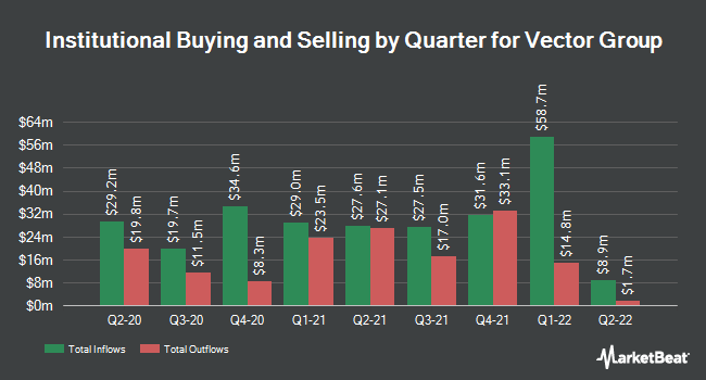 Institutional Ownership by Quarter for Vector Group (NYSE:VGR)