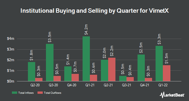 Institutional Ownership by Quarter for VirnetX Holding (NYSE:VHC)