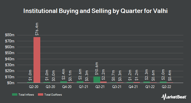 Institutional Ownership by Quarter for Valhi (NYSE:VHI)