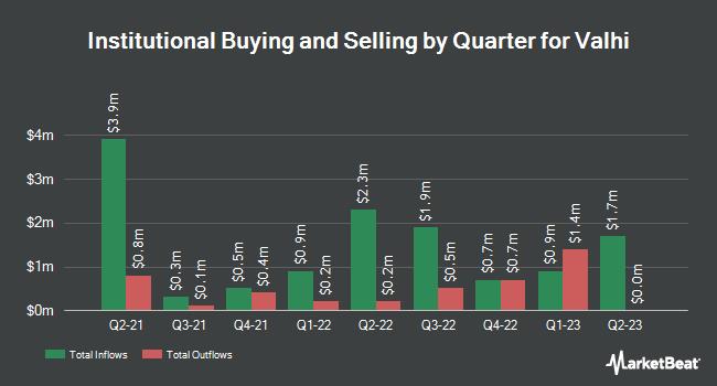 Insider Trading History for Valhi (NYSE:VHI)