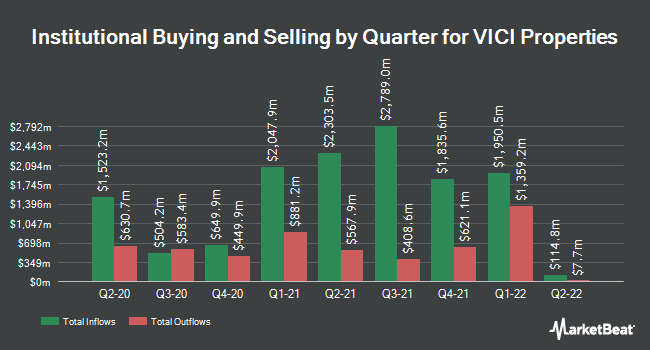 Institutional Ownership by Quarter for VICI Properties (NYSE:VICI)