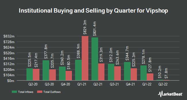 Institutional Ownership by Quarter for Vipshop (NYSE:VIPS)