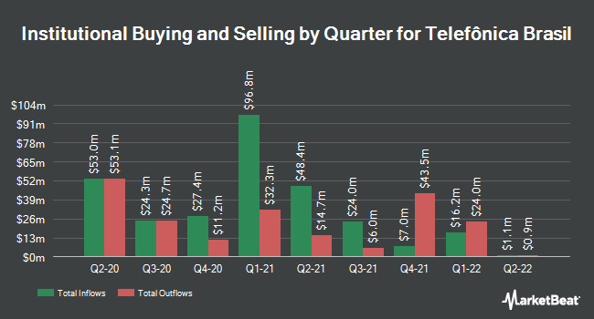 Institutional Ownership by Quarter for Telefonica Brasil S.A. (NYSE:VIV)