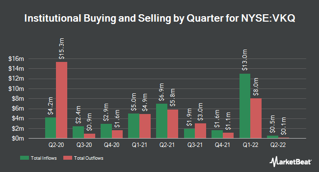 Institutional Ownership by Quarter for Invesco Municipal Trust (NYSE:VKQ)