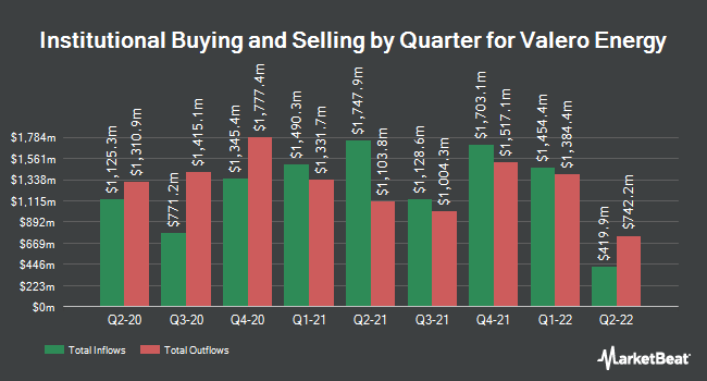 Institutional Ownership by Quarter for Valero Energy Corporation (NYSE:VLO)