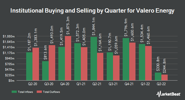 Institutional Ownership by Quarter for Valero Energy (NYSE:VLO)