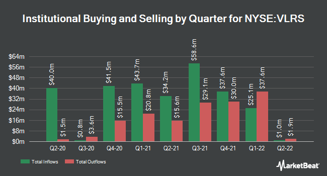 Institutional Ownership by Quarter for Controladora Vuela Co Avcn SA CV (NYSE:VLRS)
