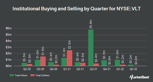 Institutional Ownership by Quarter for Invesco Van Kampen High Income Trust II (NYSE:VLT)