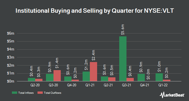 Institutional Ownership by Quarter for Invesco High Income Trust II (NYSE:VLT)