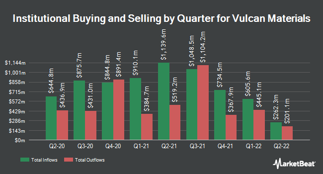 Institutional Ownership by Quarter for Vulcan Materials Company (NYSE:VMC)